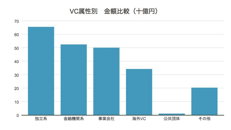 VC属性別金額比較