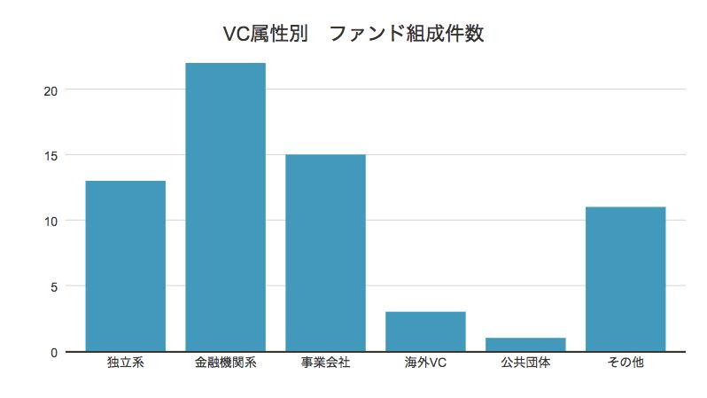 VC属性別ファンド組成件数