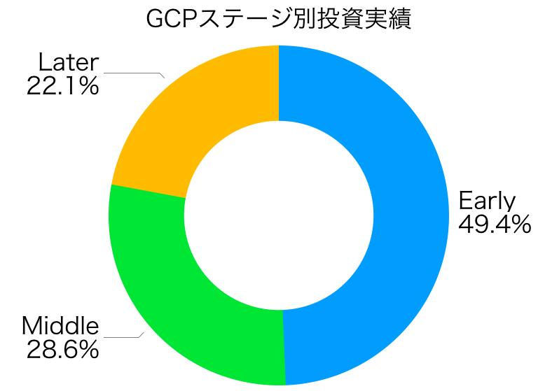 グロービスキャピタルパートナーズ投資ラウンドの割合
