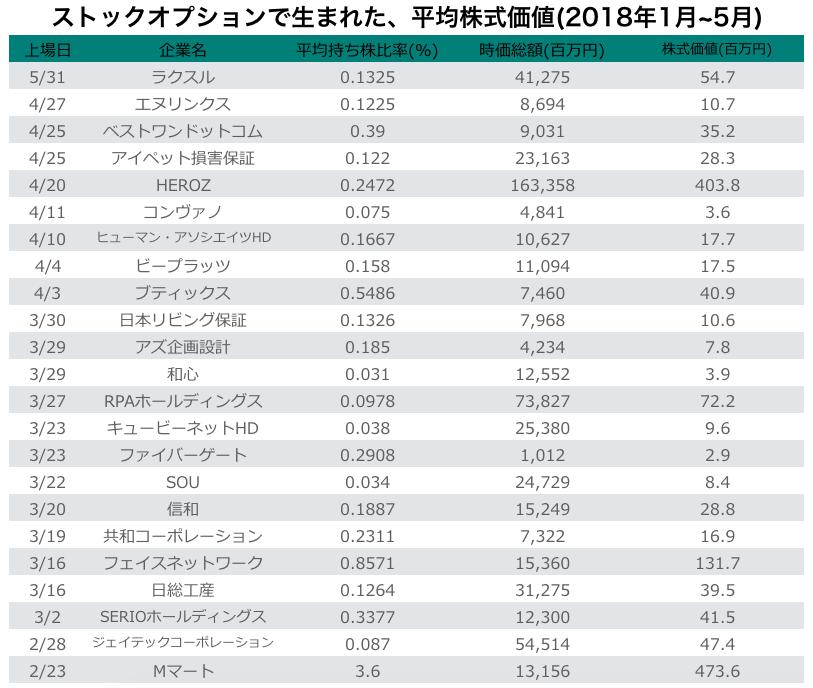 ストックオプションで生まれた、平均株式価値(2018年1月~5月)