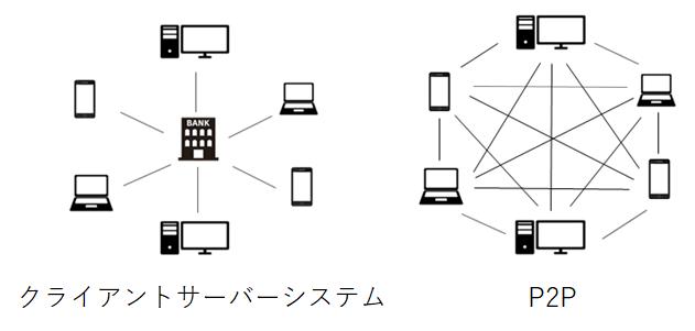 「ブロックチェーン」とは クライアントサーバーシステム P2P