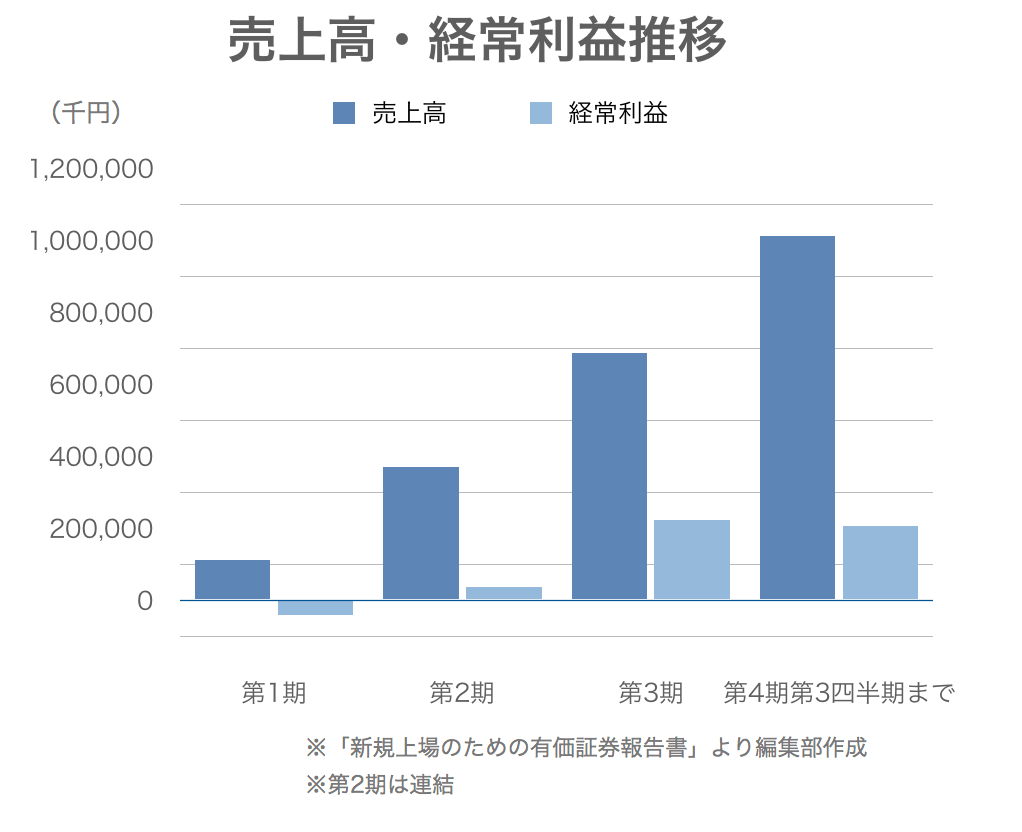 上図は、同社の創業からこれまでの売上高と経常利益の推移である。4年で上場を果たすだけあり、売上高、経常利益ともに毎期大きく成長してきたことがわかる。今年度は第3四半期(2018年5月)時点で、10億円以上の売上高を記録しており、大幅な成長が続いている。