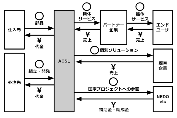 acsl-businessmodel