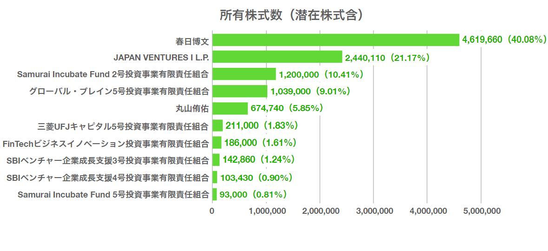 株主はVCが上位を占める