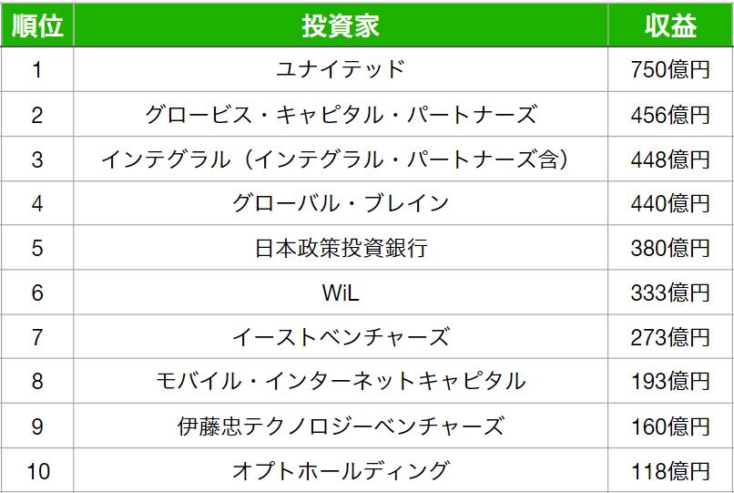 ranking