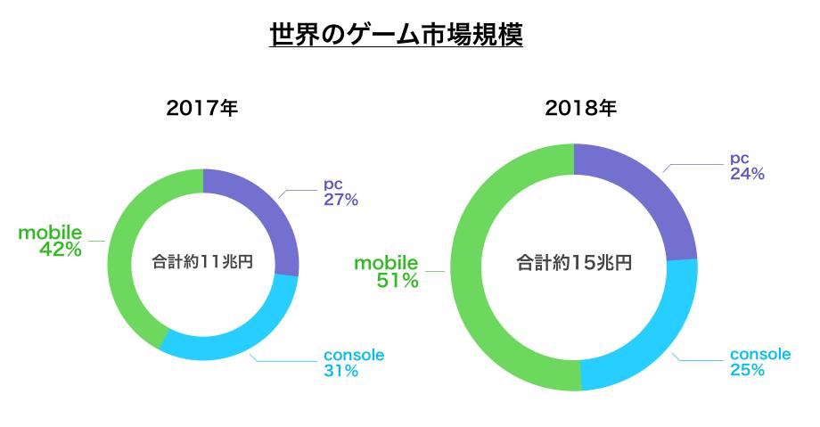 そして市場で注目すべき点は、モバイルにおける市場の成長だ。最も成長しているのが、モバイル分野であり、2017年には全体の市場のうち42%だったものが、2018年には51%と、シェア率を高めている。拡大するゲーム市場の中でも最も成長をしているのが、モバイル分野といえる。