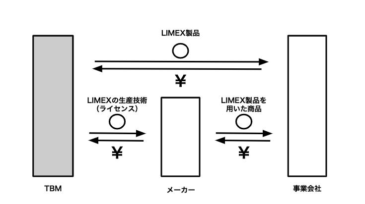 石灰石はどこにでも大量にある鉱物の一種で、資源が乏しい日本でさえ、100%自給自足ができる鉱物だ。さらに「LIMEX」は高効率でのリサイクルも可能にしている。大量にある資源を何度も使用できるため、ほぼ無尽蔵といっても過言ではない素材が「LIMEX」なのだ。この新素材を使用すれば、自然の心配をせずに紙やプラスチックを使えることになる。