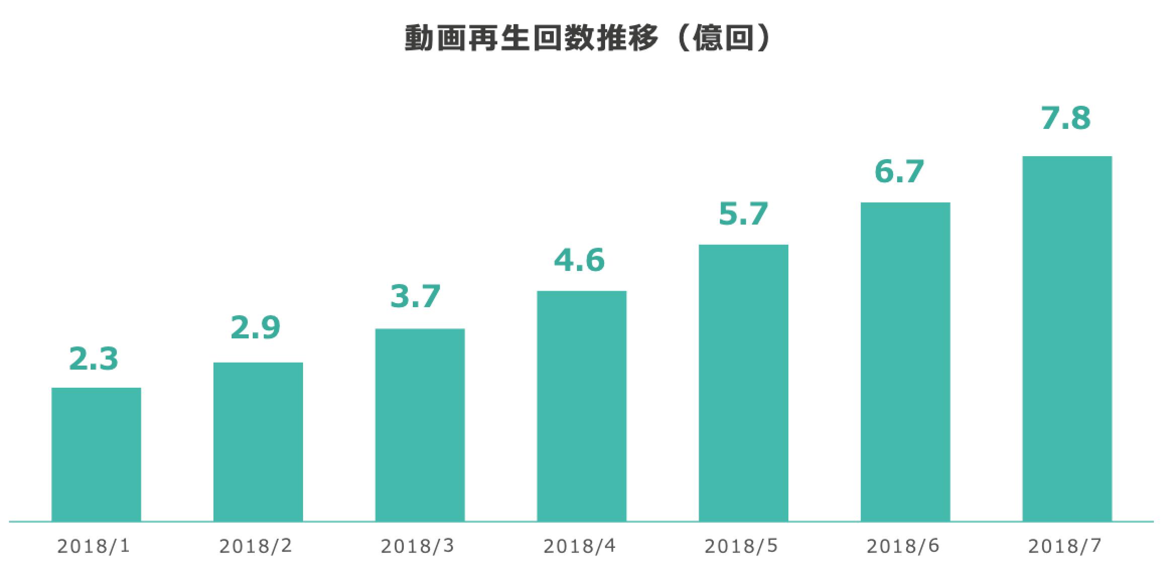 次に、数字から分かるVTuber領域の成長状況を紹介する。まずは、動画の再生回数についてだ。 CyberVによる2018年の調査結果を参考にした、VTuber動画の再生回数の推移図は以下である。