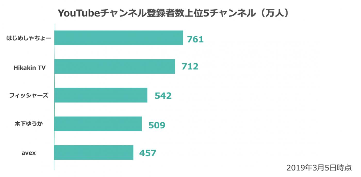 次にチャンネル登録者数上位YouTuberとファン数上位VTuberの比較を行なった。
