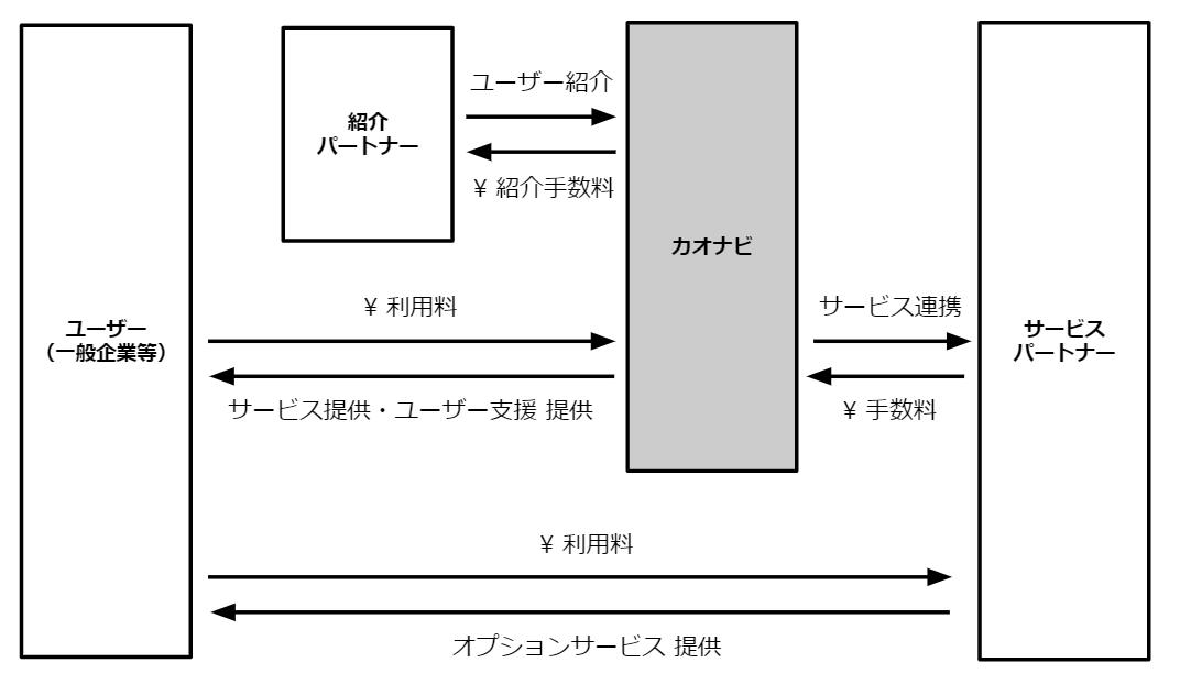 シンプルでわかりやすいビジネスモデル