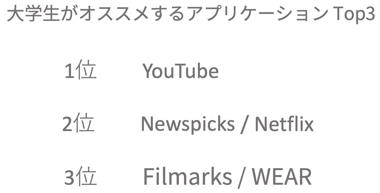 Top 3のアプリケーションは、以下のアプリケーションだ。