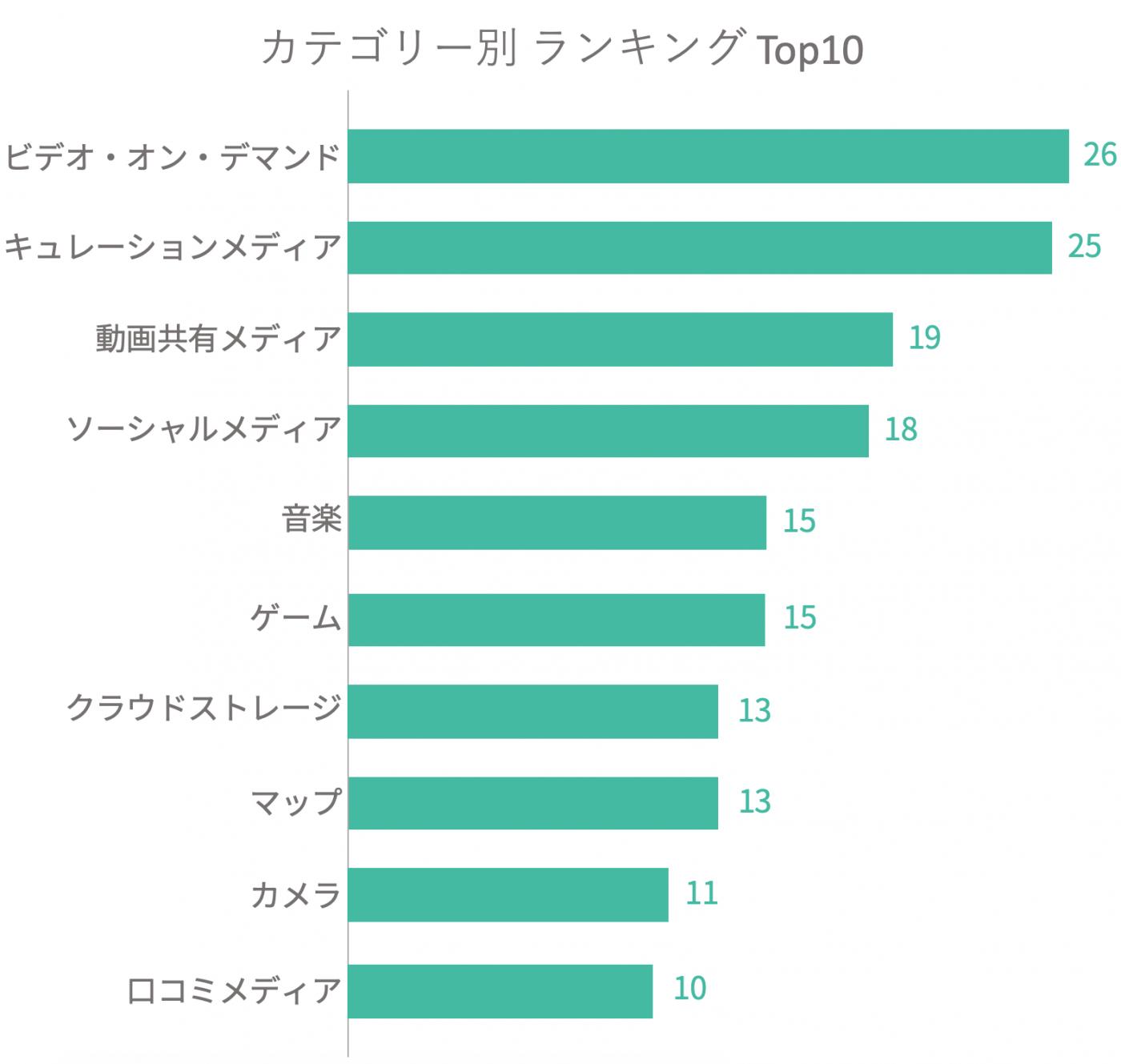 まずはアプリケーションのカテゴリー別でどの領域でのサービスが現在人気なのかまとめる。今回のアンケートでは30のカテゴリーに分けることができたが、Top10に絞ってランキングを発表しよう。