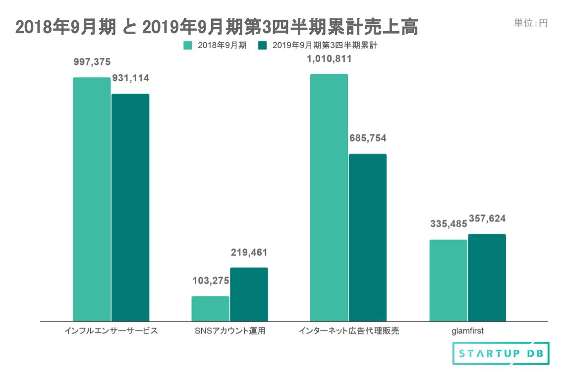 上記の図は2018年9月期通期の売上高と、2019年9月期第3四半期(2018年10月〜2019年6月)までの売上高累計のグラフである。比較しやすいよう、前年同期比(注2)の数値を追う。インフルエンサーサービスは125.6%、SNSアカウント運用は2,216.2%、インターネット広告代理販売は105.2%、glamfirstは313.9%、全体で見ても131.1%と全サービスで好調に推移しており、2019年9月期は急速な成長をしていることが一目瞭然である。