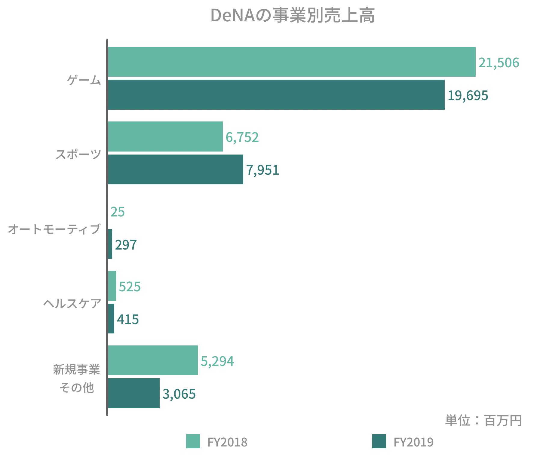 DeNAの事業別売上高