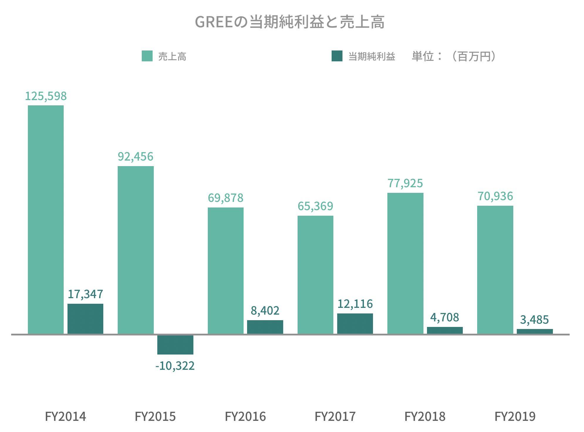GREEの当期純利益と売上高