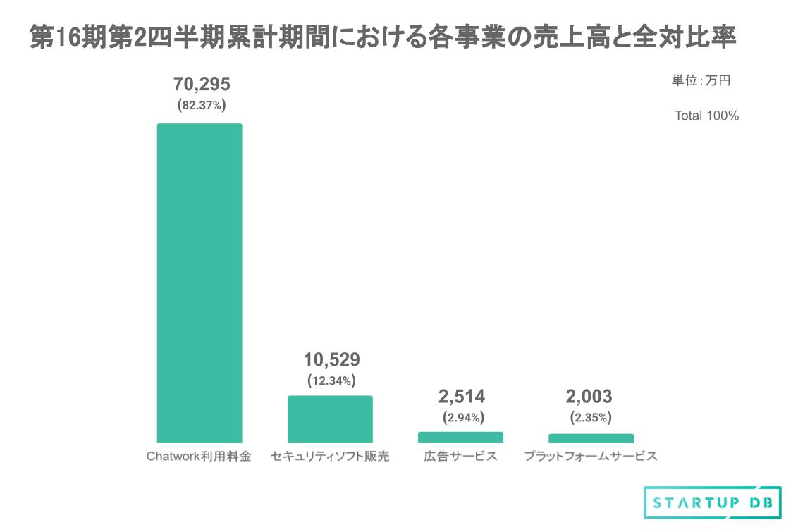 また同期間において、主力となるChatwork事業の売上高総計は約7.4億円となっており、セキュリティ事業は約1.5億円。Chatworkの各事業の売上内訳は、以下の通りである。(千円以下を切り捨て、算出して記載)