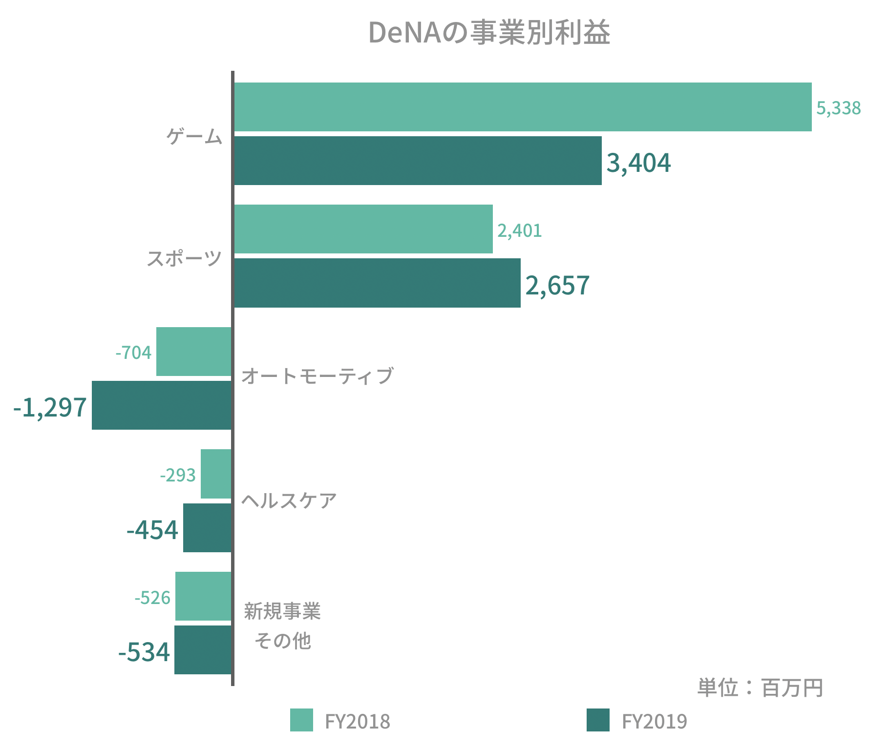 DeNAの事業別利益