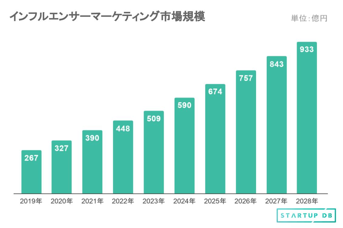ICT総研の「2018年度SNS利用動向に関する調査」によれば、日本国内におけるSNSの利用者は年々増加しており、2019年末には7,764万人に達する見込みで、ネットユーザー全体に占める利用率は77%に達する見通しだ。 Instagramなどの利用が活発化しているなか、インフルエンサーを活用したマーケティング手法のニーズも高まっており、デジタルインファクトの「インフルエンサーマーケティング市場調査」によれば、国内のインフルエンサーマーケティング市場は、2019年において267億円と推計され、2020年に327億円、2021年に390億円と拡大していくことが予測されている。