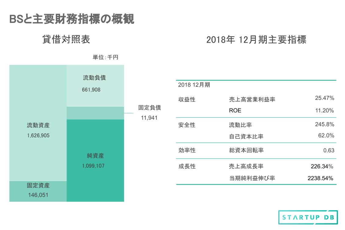 収益性の指標のROEに注目する。日本経済新聞の記事によると、2014年に経済産業省が「企業は8%より高いROEを目指すべき」と発表した。また、投資家が企業を選ぶ際にはROEを重視し、8%を超えた企業の株価は上昇に勢いが付く場合が多いという。ギフティの場合、11.2%であり、高い数値を誇っていると言える。