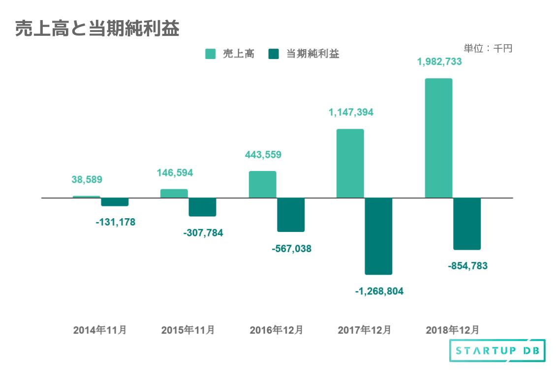 「BASE」における売上高は年々順調に伸びている。毎年当期純損失を計上しているものの、利用者の拡大に伴い第15期の2018年12月決算で約20億円と、前年比172%の成長を遂げている。また主力となるBASE事業の売上高総計は13億円、PAY事業の売上高総計は2.9億円、ネットショップオーナーに対する資金調達事業の売上高総計は1.3百万円となっている。