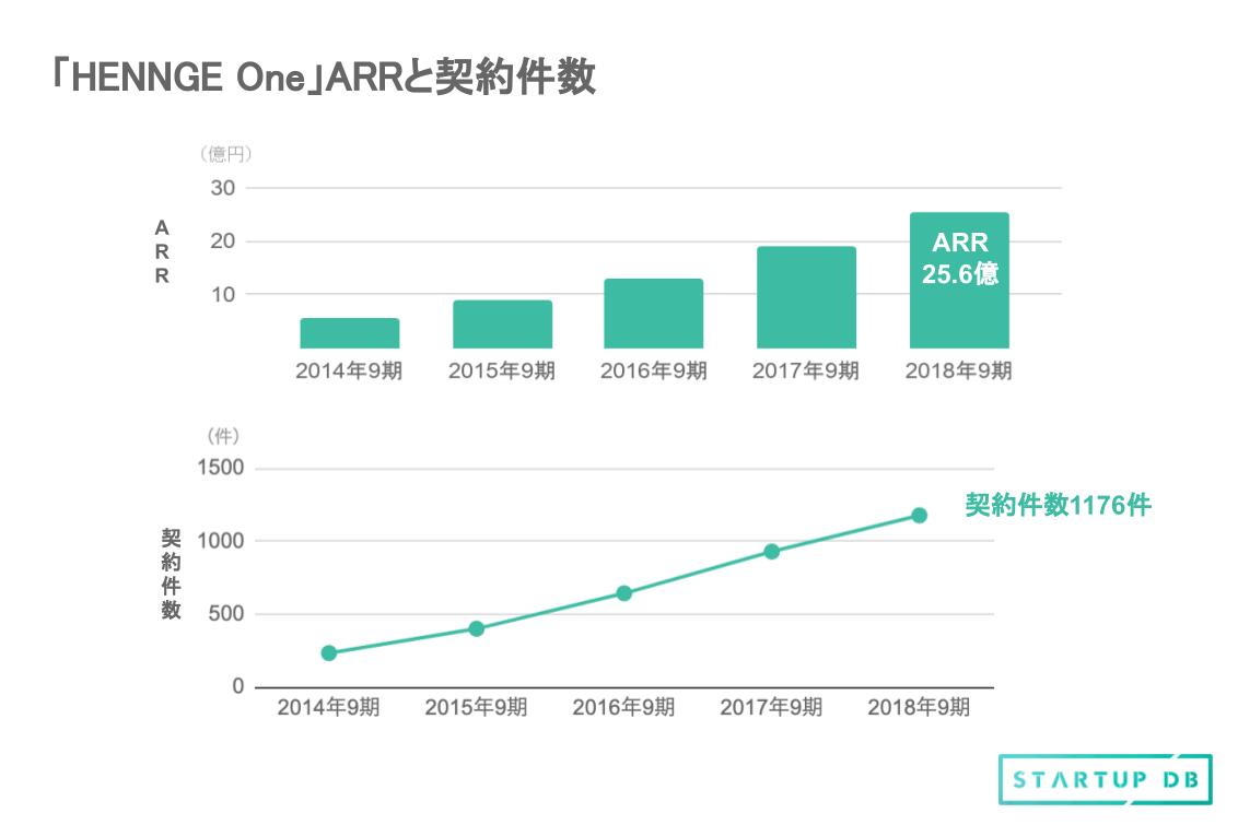 契約企業数とARR(年間経常収益)も右肩上がりで、解約率を低く保ちつつ、順調に新規顧客を伸ばしている。2018年9月期末には契約件数が1000件、ARRが25億円を突破した。