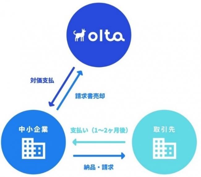OLTAのビジネスモデルはファクタリング。これは、ユーザーが持つ「入金待ちの請求書」(売掛金)を買い取り、その際に発生する手数料を利益とする金融サービスだ。一般的にファクタリングは「ユーザー」「ユーザーの取引先」「ファクタリングの提供会社」の三者間で行われるが、OLTAの場合は「ユーザー」と「OLTA」の間で取引が完結する(二者間ファクタリング)。これにより「ユーザーの取引先」に知られることなく資金調達ができる。