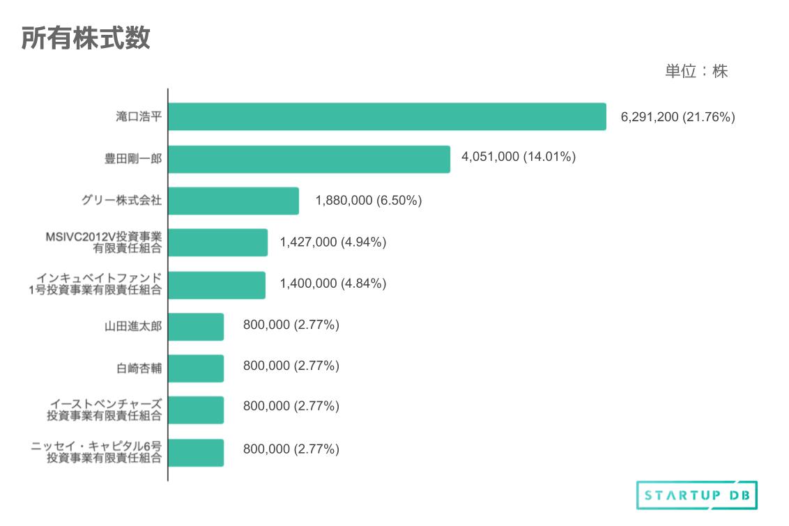 筆頭株主は同社代表取締役社長の滝口浩平氏、続いて代表取締役医師である豊田剛一郎氏で、ふたりで合計36%近い株式を保有している。 2015年6月にメドレーが行った第三者割当増資の引受先であるグリーが保有株数では三番目である。また、メルカリのCEOである山田進太郎氏も6番目に多くの株式を保有している。 他にも、多くのVCが株を保有しているのが特徴といえる。 リターン予測は、グリーが24億640万円、MSIVC2012V投資事業運営の三井住友海上キャピタルが18億2656万円、インキュベイトファンドが17億9200万円、山田進太郎氏が10億2400万円となっている。