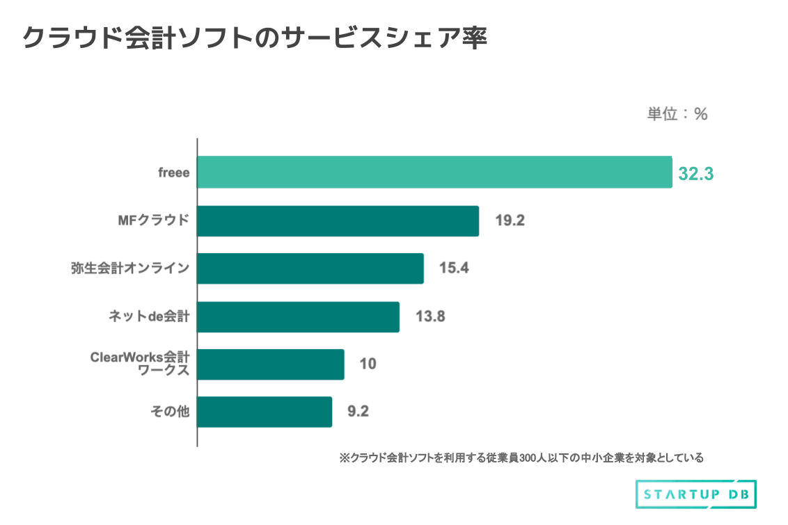 クラウド会計ソフトで約1/3のシェア率を誇る会計ソフトfreeeの普及率
