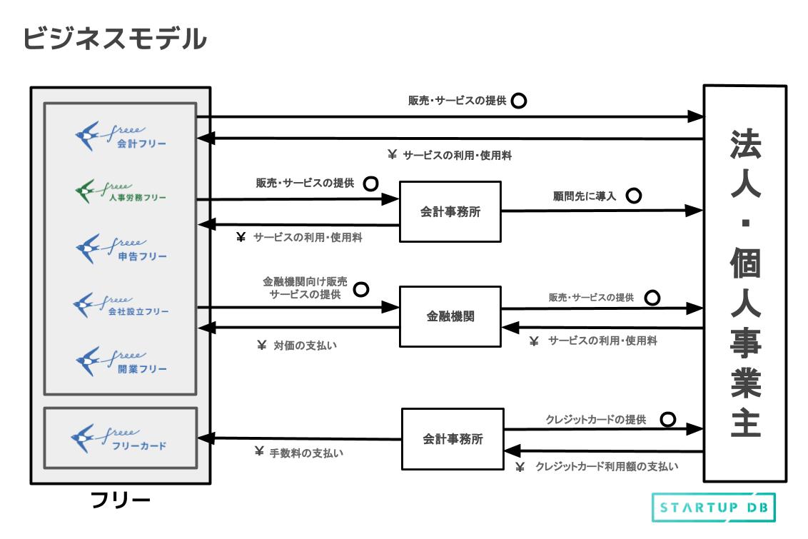 サブスクリプションサービスによる、安定したフリーのビジネスモデル