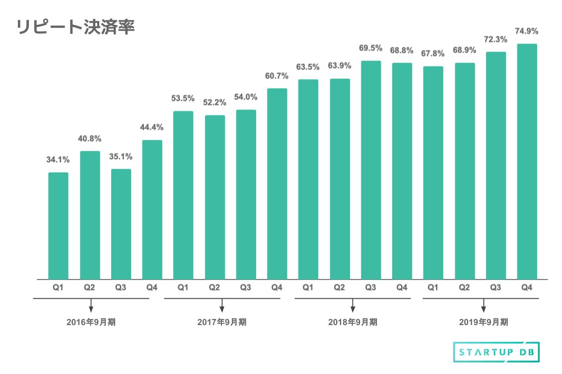 リピート決済率のグラフ