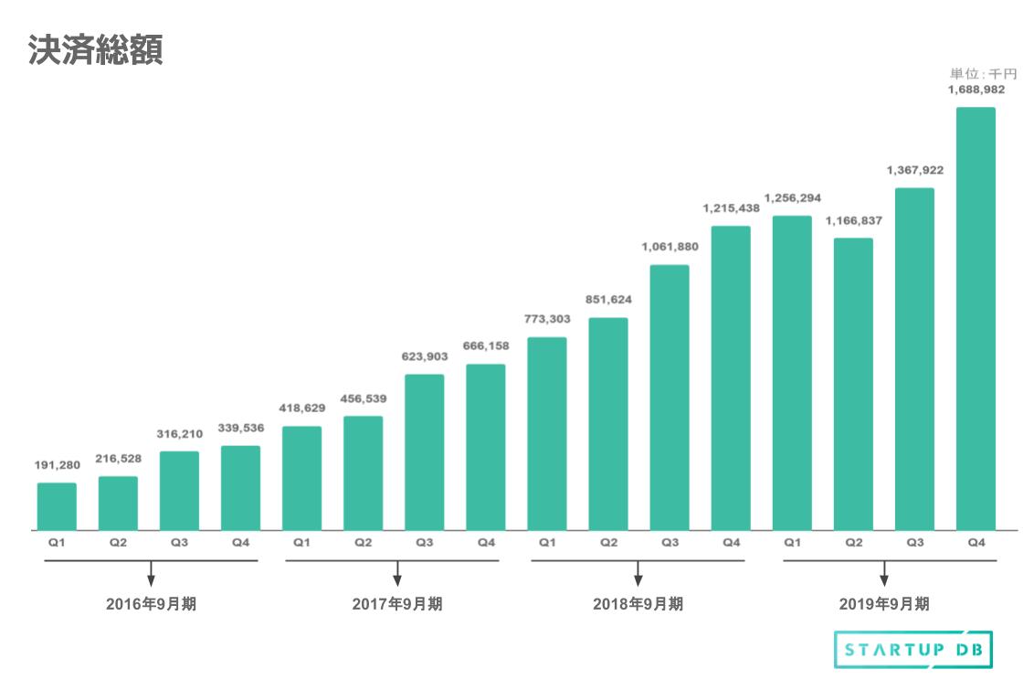決済総額のグラフ