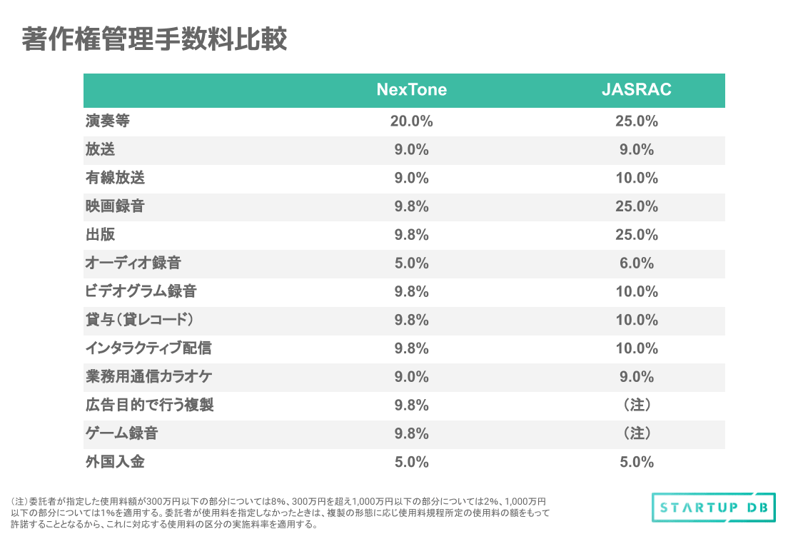 このように管理作品が伸びているのは、管理手数料の低さにあると考えられる。音楽分野の唯一の著作権管理団体として、使用料の徴収など管理業務を一手に担ってきた一般社団法人日本音楽著作権協会(以下、JASRAC)と比較するとその差は明らかである。