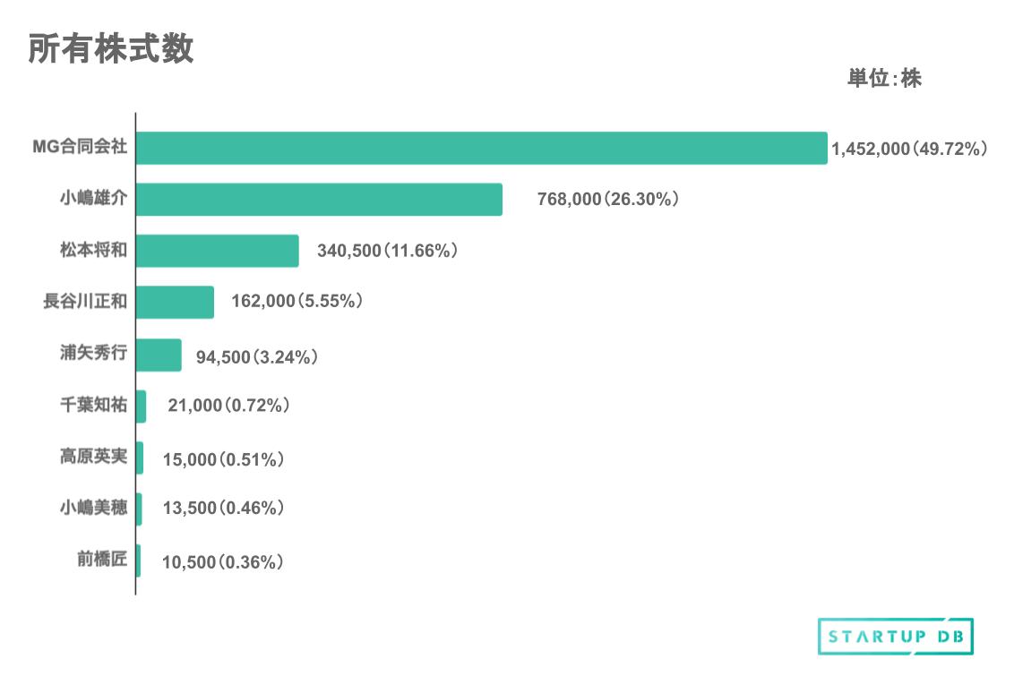 想定時価総額と主要株主