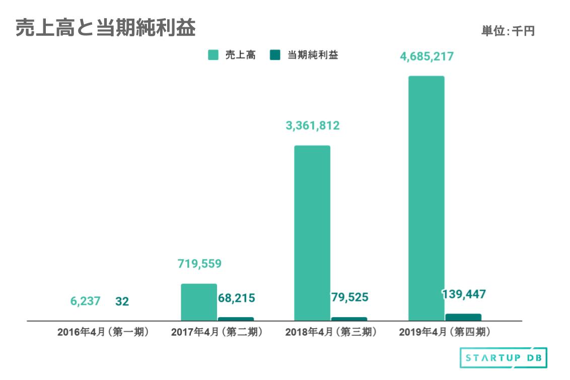 同社は、2015年8月に設立され、2015年8月にデータ解析プラットフォーム「ハニカム」、2017年11月にWeb接客ツール「Robee」をリリースしている。 2016年度以降、売上高および当期純利益の両方において、力強い成長を見せている。 以下が、同社の売上高および当期純利益の推移である。