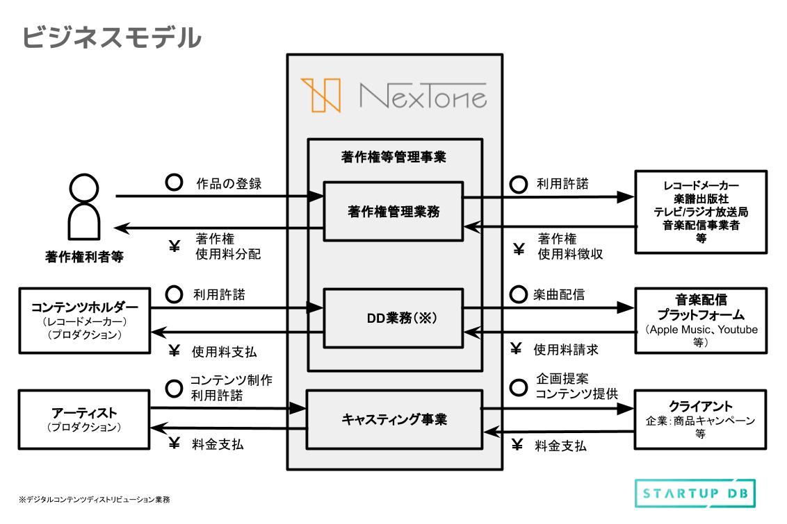 NexToneの成長を生み出すビジネスモデル