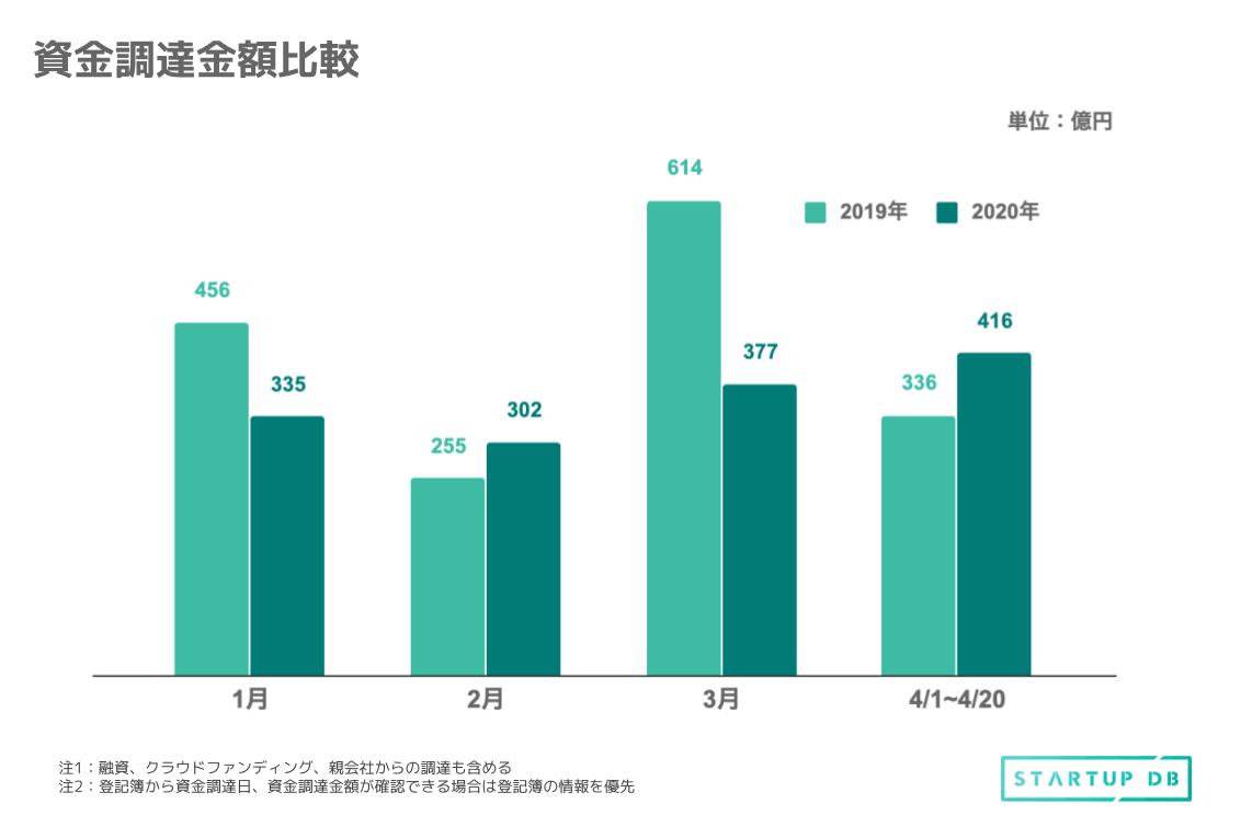 まずは、昨年の同時期と比較した際の資金調達に関連したデータをみていく。1月〜4月20 日を対象期間として、資金調達を実施した企業数と総資金調達額を比較していく。 2019年と2020年の1月〜4月20日までに資金調達を実施した企業数は以下である。