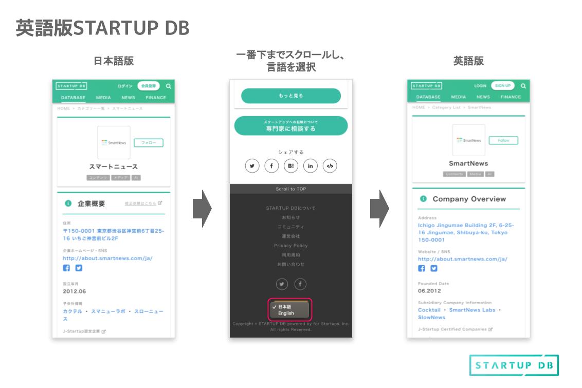 STARTUP DBは英語でのデータベース表示も可能です。 英語版への切り替えは、STARTUP DBのサイトを一番下までスクロールし、日本語か英語を選べる欄で行います。どちらかの言語を選択することで、STARTUP DBの情報がその言語に切り替えることができます(一部を除く)。 STARTUP CLUB スタートアップ企業のグロースをサポートする様々な特典が受けられる無料会員サービス「STARTUP DB CLUB」をリリースしました。提携するサービスを特別プランで導入することが出来ます。また、特典内容については、随時更新していく予定です。 詳しい内容はこちらからご確認下さい。