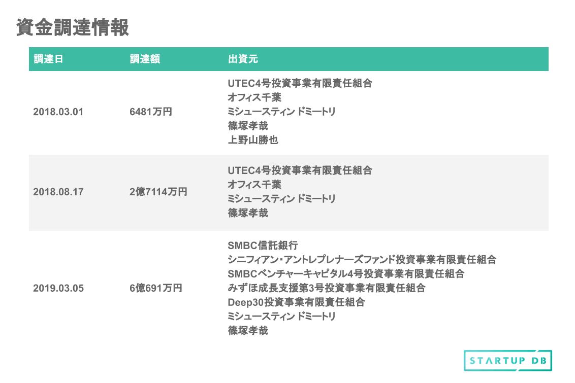 表を見てみると、シード期にはLoco partners元社長の篠塚孝哉氏やPKSHA Technology代表の上野山勝也氏、東京大学エッジキャピタルが出資に参加していることがわかる。 また、マッキンゼー日本支社の商品開発研究グループをパートナーとして率いていたミシュースティン・ドーミトリ氏と、篠塚孝哉氏は3回行われた資金調達全てに関わっている。 東京大学エッジキャピタル、シニフィアン、SMBCベンチャーキャピタル、みずほキャピタル、Deep30といった多数のベンチャーキャピタルが参加している点が特徴として挙げられる。 SMBCベンチャーキャピタルは、2020年7月時点の想定時価総額ランキング上位20社に出資している投資家の中で、SBIインベストメントに次いで2番目に多い5社の投資実績を有する。 想定時価総額と上場時主要株主 上場日は2020年8月20日を予定していて、価格の仮条件決定日は2020年7月31日である。上場する市場はマザーズとしている。 今回の想定価格は、1,320円である。調達金額(吸収金額)は8.77億円(想定発行価格:1,320円×OA含む公募・売出し株式数664,700株)、想定時価総額181.95億円(想定発行価格:1,320円×上場時発行済株式総数:13,784,000株)となっている。