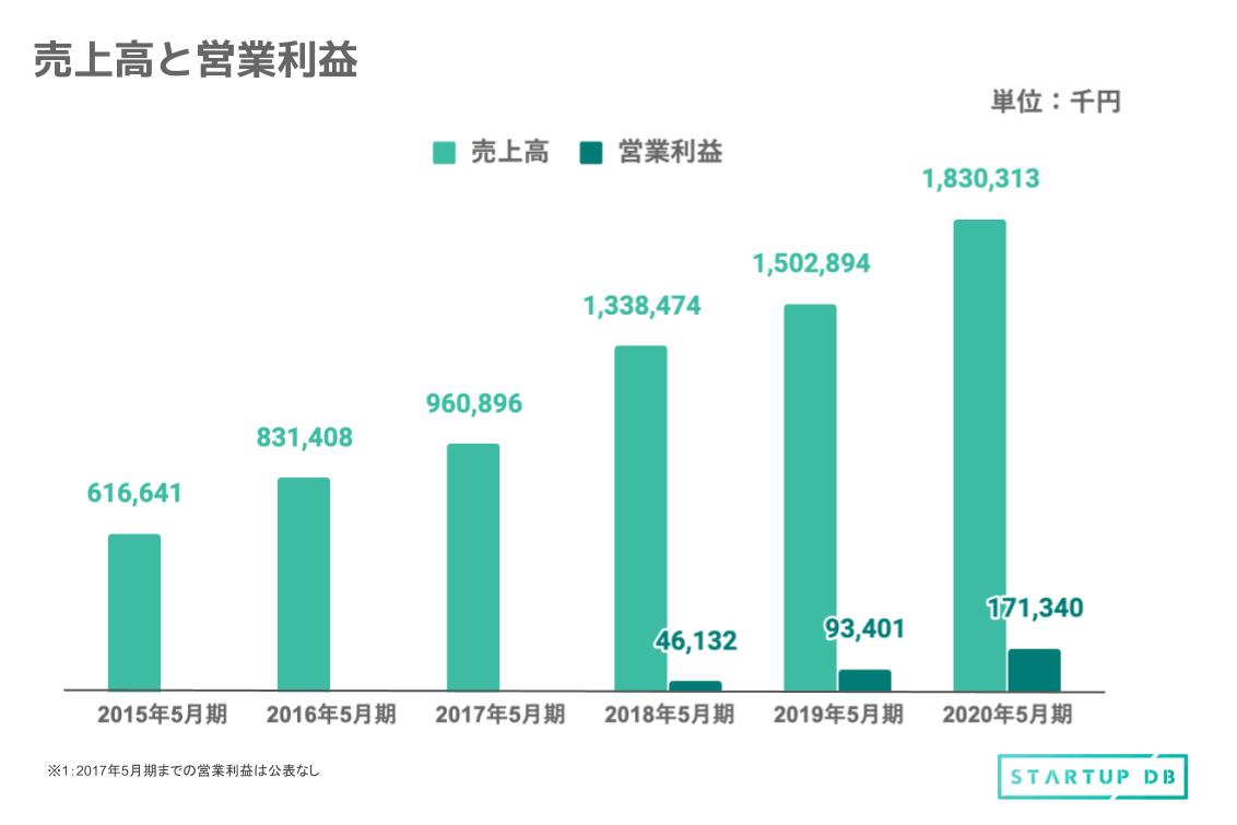 売上高、営業利益ともに年々成長を続けている。売上高に関しては、2020年5月期には2015年5月期の約3倍近くまで成長していることがわかる。また、営業利益に関しても2018年5月期と比べ、2020年5月期は約4倍成長している。 「ebisumart」を形成する3つのサービスとは? インターファクトリーは、クラウド型ECプラットフォーム構築事業の単一セグメントである。提供サービスは、クラウド型ECプラットフォーム「ebisumart」に係る「システム受託開発サービス」「システム運用保守サービス」「その他のサービス」の3つである。 ①システム受託開発サービス 「ebisumart」は、拡張性・最新性・安全性を強みとして、2020年7月現在、累計600以上のサイトにおける導入実績を持つ。 通常、ベンダーの環境に依存するクラウド型サービスでは、個別の要望に応じる自由度は大幅に低くなるが、同社ではシステム導入時に、顧客の要望に応じてカスタマイズを実施するほか、導入後も依頼に応じて追加カスタマイズを行う。 また、業務においてはプロジェクト・マネジメント制を採用している。要件定義から設計、開発、テスト、 納品まで同一メンバーが担当することで、品質強化と障害発生時における、迅速で効率的な対応を実現。 収益形態は、カスタマイズ料という形で報酬を受領するフロー型ビジネスである。
