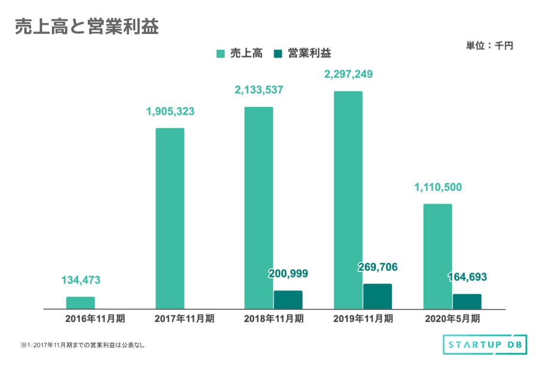 売上高は、2016年から2019年にかけて成長を続けている。2017年11月期には、2016年11月期に比べて1年で約14倍に成長していることがわかる。その後も順調に成長を続けている。営業利益に関しては、2020年5月期には164,693千円となっていて、年間で見ると昨年を上回る結果が予想される。