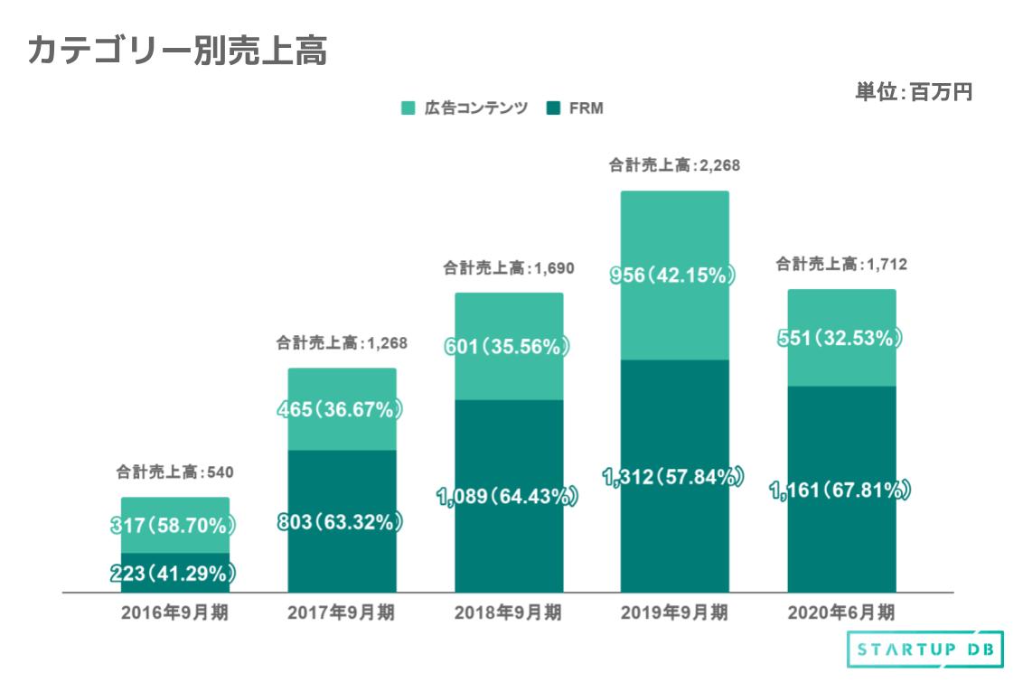 カテゴリー別売上高に注目すると、2017年9月期にFRMの割合が、広告コンテンツを上回ったことがわかる。その後も、FRMが全体の60%程度の割合を維持し続けている。 国内における飲食店市場は、一般社団法人 日本フードサービス協会「平成30年外食産業市場規模推計について」によると、19兆6,699億円の市場規模と推計されている。飲食店における販促市場は、飲食市場全体の約3%程度と言われており、約6,000億円程度がFRMの市場規模と考えられる。 今後もFRMを中核にしつつ、食データを活用したコンテンツソリューションの大幅な成長や飲食店の課題を解決する新たな事業領域の展開、海外への事業展開も目指していく。 上場後に掲げる5つの戦略とは? 同社は上場後の中期的な経営戦略として以下の5つを掲げている。 ①実名型グルメプラットフォーム「Retty」のさらなる成長 ②FRMにおける有料店舗数増加とARPUの向上 ③広告コンテンツの売上拡大 ④新規事業創出及び海外展開の促進 ⑤高い利益成長を可能とする財務・収益モデルの構築 同社は経営上の目標達成状況を判断するための客観的な指標として、実名型グルメプラットフォーム「Retty」の月間利用者数を重要指標としている。今後は、販売代理店の拡大や人材育成などの販売力の強化を継続的に行うことで、サービス向上を目指す方針だ。 有料店舗数に関しては、2020年には新型コロナウイルスの影響で減少しているが、緊急事態宣言の解除後、2020年7月から増加傾向に転じており、2020年8月末時点では有料店舗数は9,678店まで増加している。 また、「Retty」の月間利用者数に関しては、2020年5月は新型コロナウイルスの影響で月間利用者数が減少しているが、緊急事態宣言が発令されて最も影響が大きかった4月の2,445万人から増加傾向に転じ、2020年8月末時点では4,398万人と前年同月比で103.9%まで増加している。 サービスのさらなる普及と運営・開発体制の強化が、今後の成長の鍵 同社は事業上の対処するべき課題として、以下の4つをあげている。 ①利用者数・投稿数の増加、ユーザビリティの向上 ②販売代理店の営業体制の拡充 ③組織体制の整備 ④技術力の強化について 今後も成長を維持していくためには、「Retty」の知名度向上と新規ユーザーの獲得、登録店舗数の拡大が必要不可欠である。プロモーション活動の実施や開発による機能改良に取り組む方針だ。 また、直結的に売上に繋がる有料店舗数をメインに、「Retty」への登録店舗数を拡大させていくことも重要である。販売代理店の営業体制拡充や教育など、更なる販売力の向上を図っていく予定だ。 運営体制の面では、優秀な人材を採用・育成し、組織体制を整備していくことが、今後ますます重要になっていくと思われる。その上で、サービスの拡充・強化に向けたビックデータの分析・活用を加速させていくために、優秀な技術者を採用・育成するとともに、先端技術への投資や、技術志向な風土の維持などを通じて、技術力の向上に取り組むことも今後のテーマになるだろう。 VCを中心に合計8回の資金調達を行い、累計調達額は26億500万円