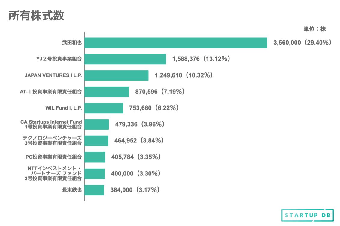筆頭株主は、同社代表取締役社長である武田和也氏であり、29.4%を保有する。次いで、YJキャピタルが運営するYJ2号投資事業組合が13.12%、Eight Roads Venturesが運営するJAPAN VENTURES I L.P. が10.32%、グリーベンチャーズが運営するAT-Ⅰ投資事業有限責任組合が7.19%、WiLが運営するWiL Fund I, L.P.が6.22%を保有している。 以下、サーバーエージェント・キャピタル、伊藤忠テクノロジーベンチャーズ、SBIインベストメント、同社取締役で共同創業者である長束欽也氏が名を連ねる。