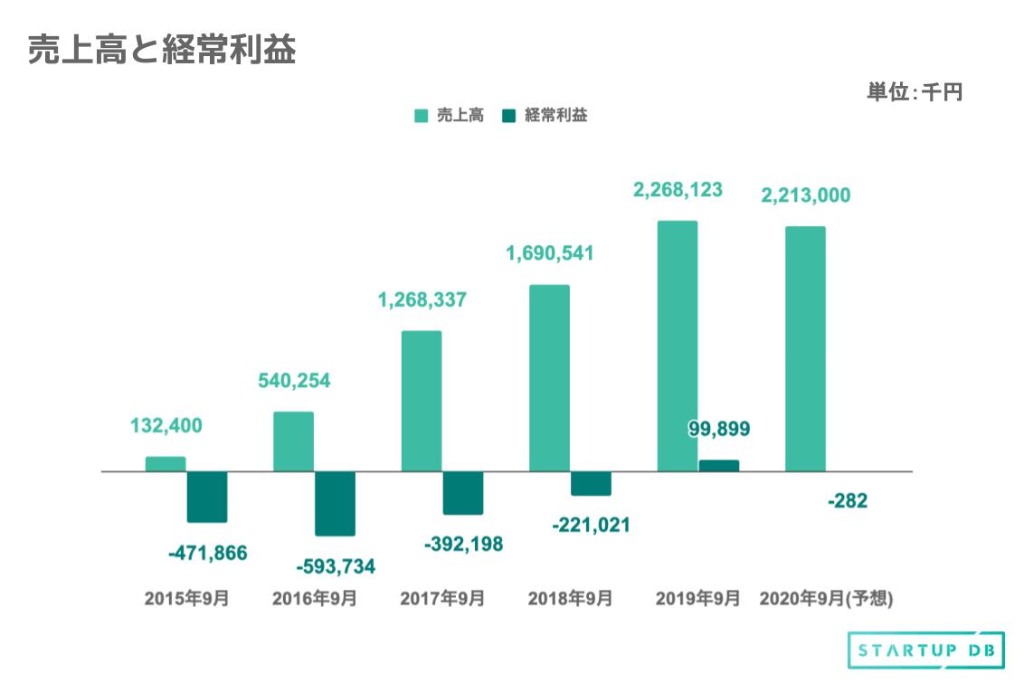 2019年度通期の売上高は、2015年度と比べて約17倍に成長しており、経常利益の黒字化も達成している。なお、2020年度の指標は、Rettyが発表した業績予想に基づく予想値である。新型コロナウイルス感染症拡大の影響を受け、売上高は前年度を下回り、経常利益は赤字が予想されている。 「Retty」事業の収益源は「FRM」と「広告コンテンツ」 同社の事業は、実名型グルメプラットフォーム「Retty」運営事業の単一セグメントであるが、「Fun Relationship Management(FRM)」と「広告コンテンツ」のふたつのサービスを展開している。 (1)FRM 「Retty」を通じたオンラインでの販促を提供し、飲食店から毎月定額のサービス利用料収入を得るサブスクリプション型のサービス。契約した飲食店(有料店舗)に対して、広告掲載のみでなく、検索結果の上位に表示したり、顧客管理システムを活用した双方向コミュニケーションを実現したりと、二次集客・三次集客につながる販促ツールを提供することで、飲食業界の課題である低い利益率や高い廃業率などの改善に貢献する。 (2)広告コンテンツ 広告コンテンツは、①「Retty」を活用した広告ソリューション、②「Retty」を運営し、拡大させてきた中で蓄積してきたコンテンツを活用したコンテンツソリューションのふたつからなっている。 ①広告ソリューション ブランド認知向上などのプロモーションを行いたい広告主のタイアップ広告を、「Retty」を積極的に利用するユーザーに対して掲載するほか、「Retty」上の広告枠においてテクノロジーを駆使することで、効率的な運用を追求している。 ②コンテンツソリューション 同社には、79万店(2020年8月時点)に及ぶ店舗データや写真データ、実名口コミデータ、ユーザーログなどのコンテンツが蓄積されている。これらを「Retty」のデータベースである「Food Data Platform」としてクライアントに継続的に提供している。