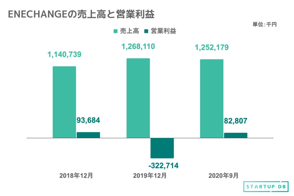 上図は過去3年間の売上高と営業利益の推移である。2019年12月期の売上高は2018年12月期から10%の増加である。2020年9月期においては売上高を12億5,217万円としており、2019年12月期の売上高を上回ることが見込まれていることから、着実な成長を遂げていることがわかる。 また、2019年12月期では一時的な営業損失を計上していたものの、2020年9月期時点において営業利益を8,280万円に黒字回復させた。 エネルギープラットフォーム事業とエネルギーデータ事業を展開 同グループは、自由化領域における電力・ガスなどの最適な選択をサポートするBtoC型ビジネス「エネルギープラットフォーム事業」と、デジタル化領域における電力・ガス会社向けのクラウド型DXサービス「エネルギーデータ事業」を展開している。 (1)エネルギープラットフォーム事業 家庭向け電力・ガス切替プラットフォーム「エネチェンジ」と法人向け電力・ガス切替プラットフォーム「エネチェンジBiz」のふたつのサービスを展開している。 ①エネチェンジ 家庭向けの電力・ガス特化型メディアと電力・ガス会社切替プラットフォーム。同社は2016年1月より本格的にサービスを開始し、2020年1月から10月までの平均で月間ユニークユーザー数が220万人を突破している。 ユーザーは、オンライン上で居住地域の郵便番号や世帯人数、在宅状況や電気の使用量などの情報を入力するだけで最適な電力・ガス会社の比較情報をランキング形式で得ることができる。また、診断と比較だけでなく、電力・ガス会社の切替手続きまでをオンライン上で一貫して行うことができる。 ②エネチェンジBiz 法人の電力・ガスユーザーを対象とした一括見積取得及び電力会社切替プラットフォーム。大手新電力を中心とした電力・ガス会社と提携し、法人ユーザーに対して無料で一括見積と申込手続きを代行するサービスを全国規模で提供している。同社は2016年6月より本格的にサービスを開始した。 法人ユーザーは過去12か月分の電気使用量を記載した明細書を提出するだけで、複数の電力・ガス会社からの新しい電気料金単価での見積提案の取得から電力会社の切替手続きまでのプロセスを一括して同社に委託できる。 (2)エネルギーデータ事業 電力・ガス自由化、スマートメーターのデータ解析、再生可能エネルギー発電所の運営効率化など、エネルギーの4D(注1)の進行に伴い必要となる新たなITシステムを、エネルギー事業者向けにクラウド型で提供している。現在は、3つのサービスを展開している。 ①EMAP エネルギー事業者向けのデジタルマーケティング支援サービス。「EMAP」は、電力・ガス切替プラットフォーム「エネチェンジ」で蓄積した知見・情報・技術資産を基にし、電力・ガス小売の現場へのデジタル化・効率化サービスをSaaS型で提供している。 ②SMAP エネルギー事業者向けのスマートメータデータ解析サービス。スマートメーターを経由して送られてくるユーザーの電力使用量(kWh:キロワットアワー)の30分値データを様々な観点で解析・予測するサービスをSaaS型で提供している。現在、大手新電力をはじめとした電力・ガス会社に顧客収益性改善などのサービス提供をしている。 ③JFE 電力データ解析技術を活用し、稼働中の再生可能エネルギー発電所の運営効率化やファンドの運営事務業務を行うサービス。2019年12月にLooop、大和エナジー・インフラと共同で海外特化型の脱炭素・エネルギーファンドJapan Energy Capital 1L.P.とファンドの運営会社としてJapan Energy Capitalを設立(2020年3月より本枠組みに北陸電力株式会社も加入)した。Japan Energy Capitalから独占的に業務を受託することで、「JEF」サービスを開始している。 注1:エネルギー革命の軸となる、自由化(Deregulation)、デジタル化 (Digitalization)、脱炭素化(Decarbonization)、分散化(Decentralization)の総称