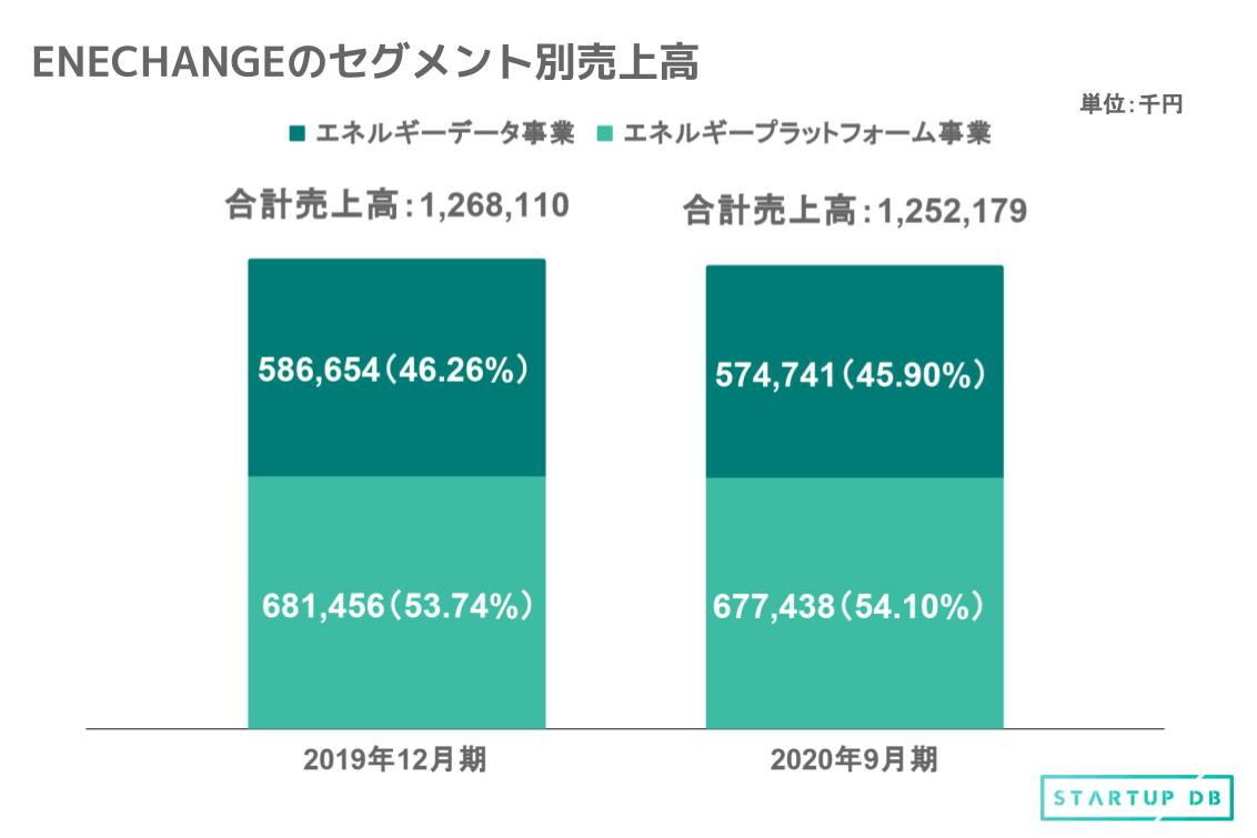 セグメント別の売上高に注目すると、2020年9月期における全売上高に占める割合は、エネルギープラットフォーム事業が54.10%、エネルギーデータ事業が45.90%となっている。 「エネチェンジ」(家庭向け電力・ガス切替プラットフォーム)を主力とするエネルギープラットフォーム事業においては、同社およびパートナー企業経由での契約率の指標となる低圧スイッチング数(注2)が堅調に推移。また「エネチェンジBiz」(法人向け電力・ガス切替プラットフォーム)においては、パートナー企業の拡大に伴い、高圧スイッチング数が堅調に伸長。その結果、紹介料の獲得が安定的に推移し、売上高は677,438千円、セグメント利益は133,841千円となった。 エネルギーデータ事業である、デジタルマーケティング支援SaaS「EMAP」及び電力スマートメーターデータ解析SaaS「SMAP」においては、新規顧客の獲得や既存顧客への導入サービス数の増加により売上は堅調に推移。また、再生可能エネルギー発電所分析・運営管理サービス「JEF」が2019年12月より本格的に開始した。以上の結果、売上高は574,741千円、セグメント利益は201,599千円となった。 注2:スイッチングとは、電気の小売供給を行う小売電気事業者を他の小売電気事業者に切り替えること エネルギー関連総市場は、脱炭素社会の実現に向けて、今後も成長が見込まれる 日本のエネルギー業界は、東日本大震災による世界的なエネルギー業界の転換により、100年に1度ともいえる構造変革を迫られている。そこで同社は、日本も2050年の脱炭素社会の実現に向けて、「エネルギーの4D」を軸としたイノベーションを加速させ、新産業を創出していく必要があるとしている。 「エネルギーの4D」とは、Deregulation(自由化)、Digitalization(デジタル化)、Decarbonization(脱炭素化)、Decentralization(分散化)を指す。 日本の電力総需要の市場規模は、将来的には人口減少や省エネ機器の普及・性能の向上などの影響による減少要因はあるものの、オール電化の普及や電気自動車・プラグインハイブリッド自動車の普及によるエネルギー二次利用 (ガス・ガソリン産業)の電化などにより、2030年には現在より10%程増加することが見込まれている(注3)。従って、エネルギー関連総市場は、今後も成長が見込まれるものと予測している。 自由化というテーマについては、新電力の販売電力量は販売電力量全体の18.4%(注4)となっており、家庭向け、法人向けともに拡大している。主たる理由として、電力・ガス小売の全面自由化に伴い、全国的に電力自由化の知名度が高まったこと、政府主導による競争環境の整備が進んだことなどが挙げられる。 デジタル化というトレンドについては、スマートメーターの普及を背景として、電力・ガス会社が取得可能なデータ量が増加している状況にある。使用地点毎の電力使用量を30分おきに計測し、無線ネットワークを介して電力・ガス会社のシステムにデータを送るスマートメーターは、全国平均で84.8%(2020年3月末時点)の普及率となっており、2024年度末までには全国への普及が見込まれている(注5)。 脱炭素化・分散化については、2015年12月に開かれた気候変動枠組条約第21回締約国会議 (COP21)において採択された「パリ条約」を契機として、温室効果ガスの排出量を削減することを目的とした再生可能エネルギーの普及が世界各国で進んでいる。日本においても、菅義偉首相が「2050年までに、温室効果ガスの排出を全体としてゼロにする、すなわち2050年カーボンニュートラル、脱炭素社会の実現を目指すこと」(注6)を宣言している。同社グループは、脱炭素化・分散化の国際トレンドを注視するとともに、そのような状況下において、電力データ分析技術の観点からの事業機会の検討を進めていく方針だ。 注3:IEA「World Energy Outlook」(2014発刊)。 注4:資源エネルギー庁「電力調査統計」(2020年7月分)。 注5:資源エネルギー庁「第27回電力・ガス基本政策小員会」資料3「電力・ガス小売全面自由化の進捗状況について」(2020年7月28日)。 注6:第二百三回国会における菅内閣総理大臣所信表明演説(2020年10月26日)より。 エネルギー分野に特化した分析力と幅広い顧客基盤が同社の強み 同グループはエネルギー分野に特化した技術開発力を基盤とするデータ分析力と、幅広い顧客基盤を有していることが強みであると認識している。 「エネルギープラットフォーム事業」においては、中立的な立場でサービス提供をすることが提携する電力・ガス