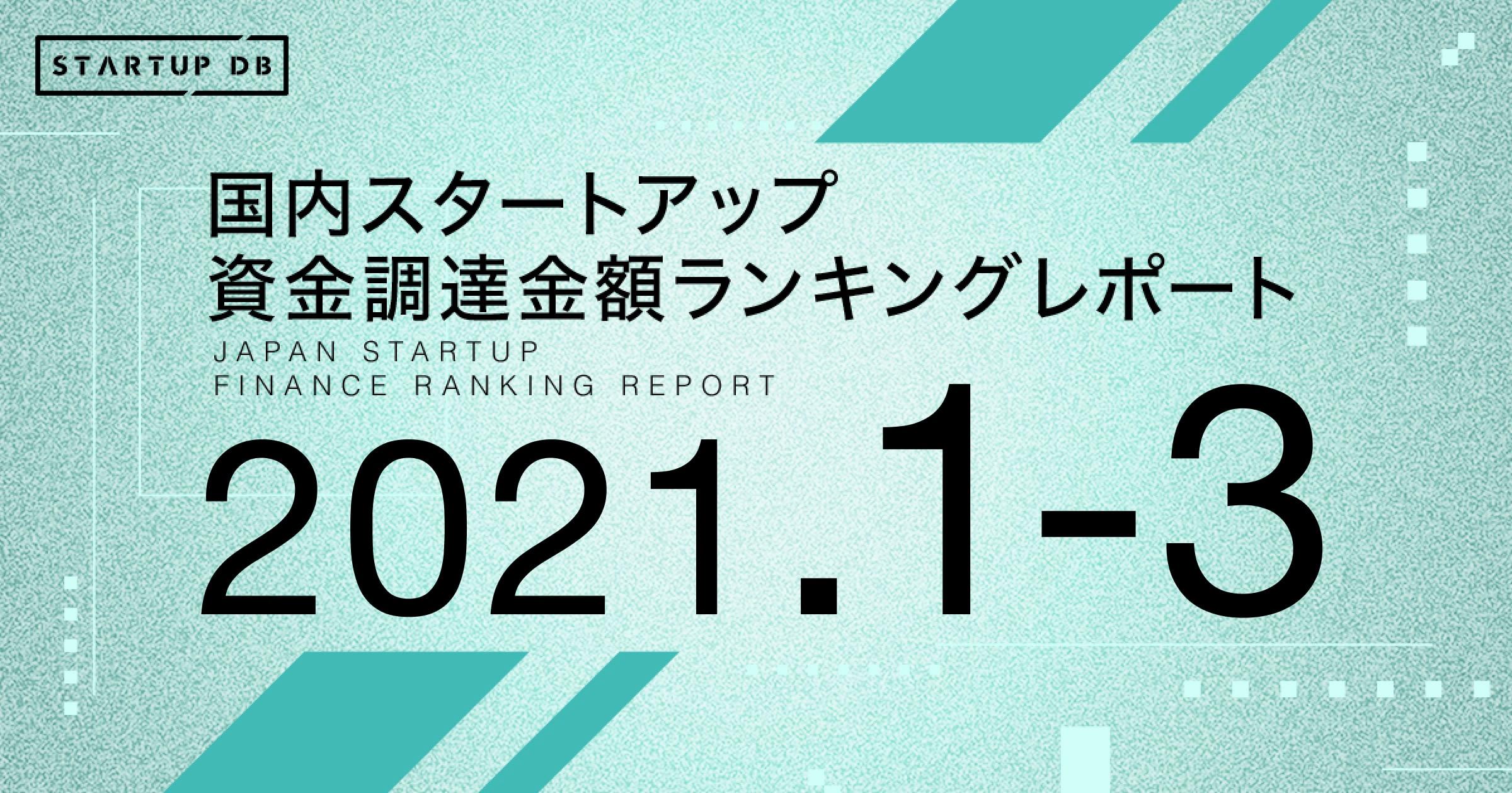 2021年1-3月までの国内スタートアップ資金調達ランキングでは、後払い決済サービス「Paidy」を運営するPaidyが132億円の調達を行い、ランキングトップに躍り出た。また、ディーカレット、WealthPark、Kyulux、インフキュリオン、ノイルイミューン・バイオテック、CureApp、日本共創プラットフォーム、GITAI Japan、クオリプス、CAMPFIREが10億円を超える資金調達を新たに実施し、新規ランクイン企業は11社となった。