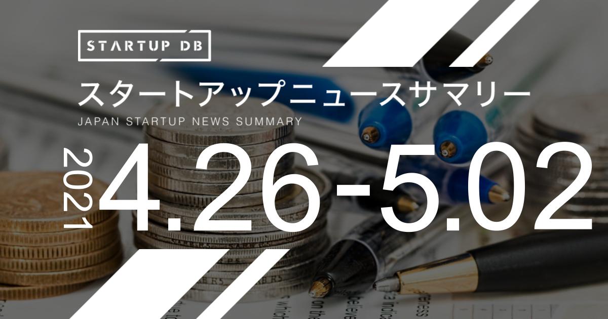 """国内の成長産業及びスタートアップに関する幅広い情報を集約・整理し、検索可能にした情報プラットフォーム「STARTUP DB」では毎週、スタートアップニュースサマリーを発表している。 今週は、貸付ファンドのオンラインマーケット「Funds」を提供するファンズが、AGキャピタル、ANRI、B Dash Ventures、みずほキャピタル、グローバル・ブレイン、メルペイ、三菱UFJキャピタル、伊藤忠テクノロジーベンチャーズ、日本郵政キャピタル等を引受先とした第三者割当増資により総額約20億円の資金調達を実施し注目を集めた。累計調達額は約32億円に達した。 また、FSXが商工組合中央金庫をアレンジャーとするシンジケートローン及び、資本性劣後ローンの協調融資により総額17億5,000万円の長期融資契約を締結。同社は、おしぼりの素材や加工機開発に始まり、香りをつける特許技術、抗ウイルス・抗菌の衛生技術「VB」、おしぼりを最適な温度で提供するおしぼり冷温庫「REION」の開発など、おしぼりの価値創造に関わる開発・事業を幅広く手がけている。 他にも、プロeスポーツチーム「REJECT」の運営を行うREJECTが3億6,000万円、アバターロボット「Ugo」を手がけるMira Roboticsが""""ugo""""への社名変更を発表(注1)したとともに、2億2,500万円の資金調達を発表した。 さらに、電通グループが100億円規模となる2号ファンドの""""電通ベンチャーズ 2号ファンド""""を組成し、注目を集めた。同ファンドは国内スタートアップへの投資と、該当企業との事業共創の可能性の模索に注力していく。 (注1):2021年5月に社名変更予定"""
