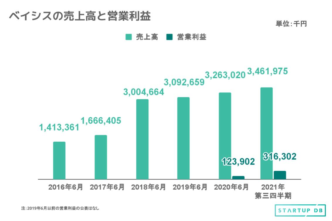 上図は過去5年間の売上高と営業利益の推移である。売上高は2016年6月期から2020年6月期にかけて約2.3倍に成長。また、既に2021年第三四半期において売上高、営業利益ともに2020年6月期を上回っており、更なる増益が見込まれる。 増収増益の要因として、携帯電話事業者のインフラ投資の復調と作業効率化を目的としたシステム開発を行ったことが挙げられる。 インフラテック事業において2つのサービスを展開 同社はインフラ業界における通信インフラ構築のノウハウ・スキルに最新テクノロジーをかけ合わせたサービス、インフラテック事業の単一セグメントである。自社システムであるBLAS(注1)やRPA、AIを活用することで通信・電力・ガスなどのインフラ業界の現場管理や現場作業・プロジェクト管理のIT化を進めている。 同社が提供するサービスは以下の通りである。 (1) モバイルエンジニアリングサービス 携帯電話基地局の施工案件など請負による現地でのフィールド業務対応やエンジニアによる通信インフラの構築、運用、監視。 (2) IoTエンジニアリングサービス IoTインフラを構築する事業者向けにIoT機器の設置や交換、運用・監視、ネットワーク構築等のサービスを提供。