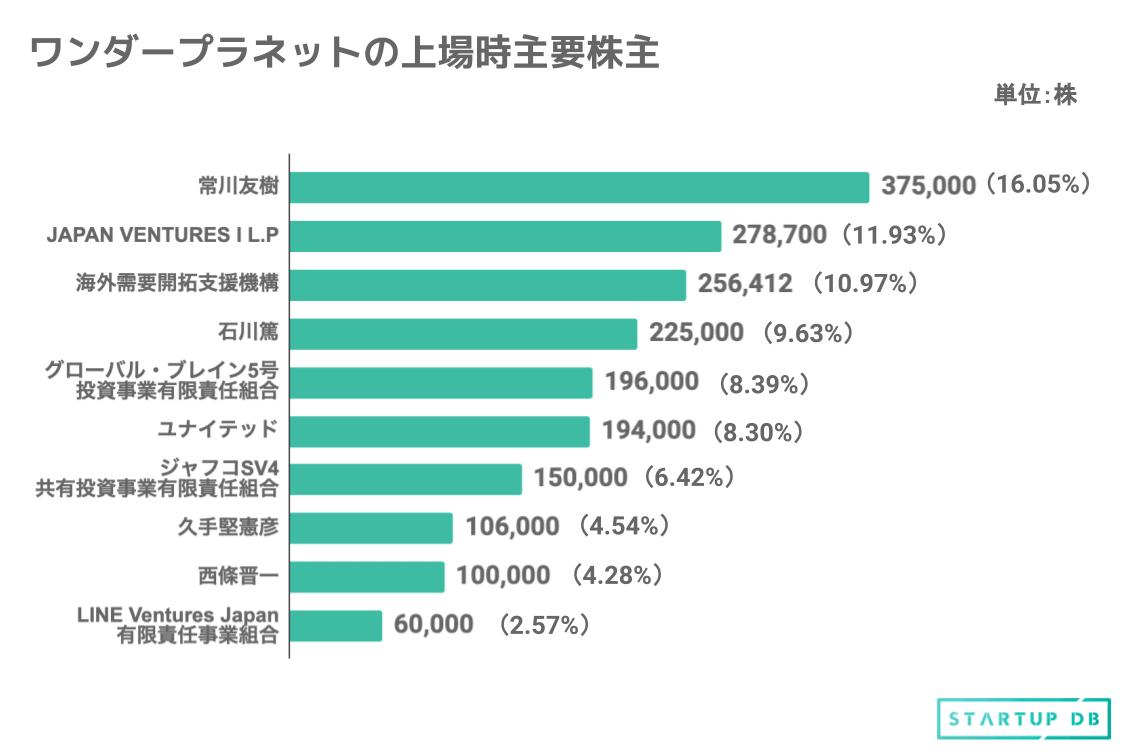 筆頭株主は同社代表取締役社長の常川友樹氏で、16.05%の株式を保有する。次いで、Eight Roads Ventures Japanが運営するJAPAN VENTURES I L.Pが11.93%、2013年11月に法律に基づき設立された官民ファンドの海外需要開拓支援機構(通称:クールジャパン機構)が10.97%の株式を保有。 同社取締役会長の石川篤氏は9.63%、グローバル・ブレインが運営するグローバル・ブレイン5号投資事業有限責任組合は8.39%の株式を持つ。 そのほか、ユナイテッド、ジャフコグループが運営するジャフコSV4共有投資事業有限責任組合、同社取締役CGOの久手堅憲彦氏が名を連ねる。 ※本記事のグラフ、表は新規上場申請のための有価証券報告書Ⅰの部を参考 埋め込みタグ