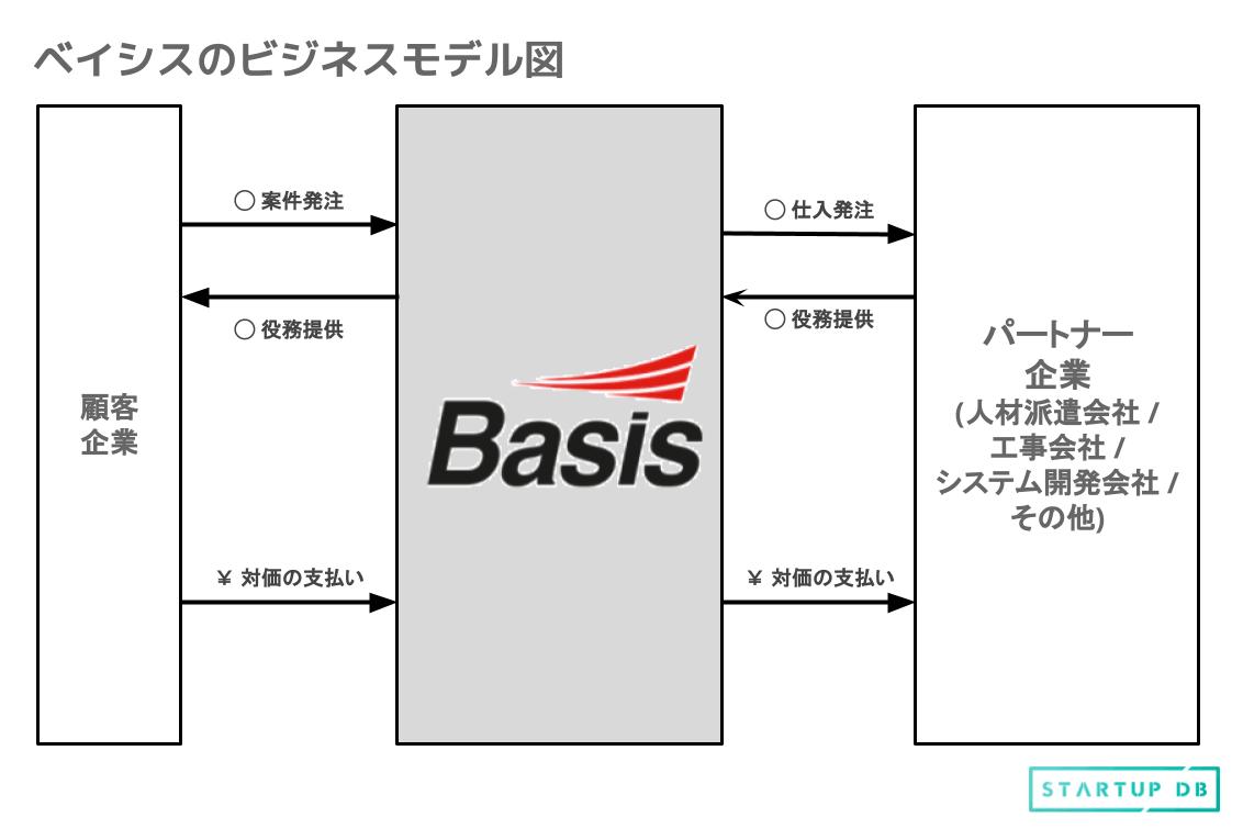注1:自社開発の通信インフラ構築に特化したプロジェクト管理システム